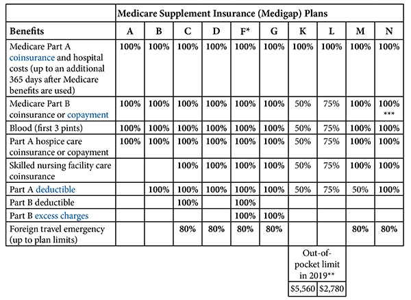 Medicare Supplement Plans - How do I set up my Medicare in Wisconsin, Illinois.